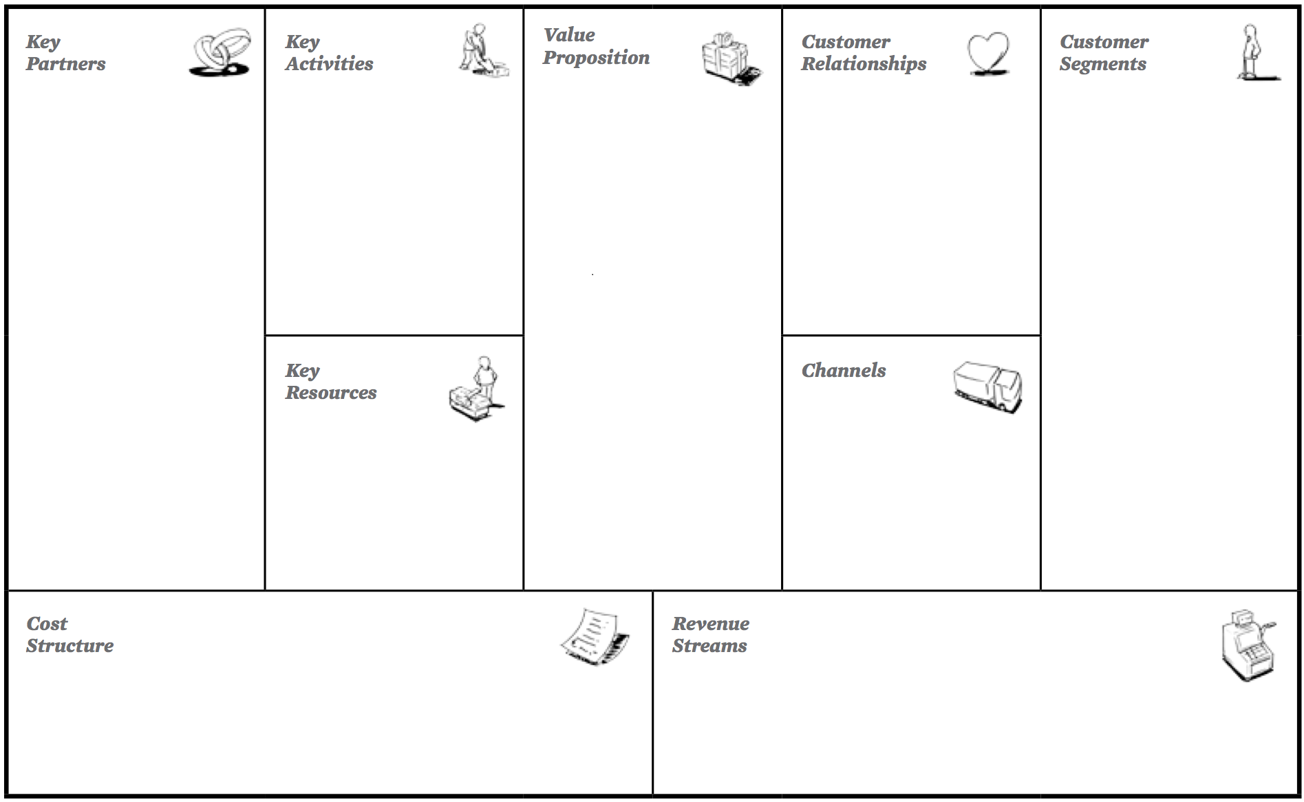 9 boxes arranged in a rectangle. each box conforms to one area of business that a startup needs to figure out. The boxes are labeled Key Partners, Key Activities, Key Resources, Value Proposition, Customer Relationships, Channels, Customer Segments, Cost Structure, and Revenue Streams